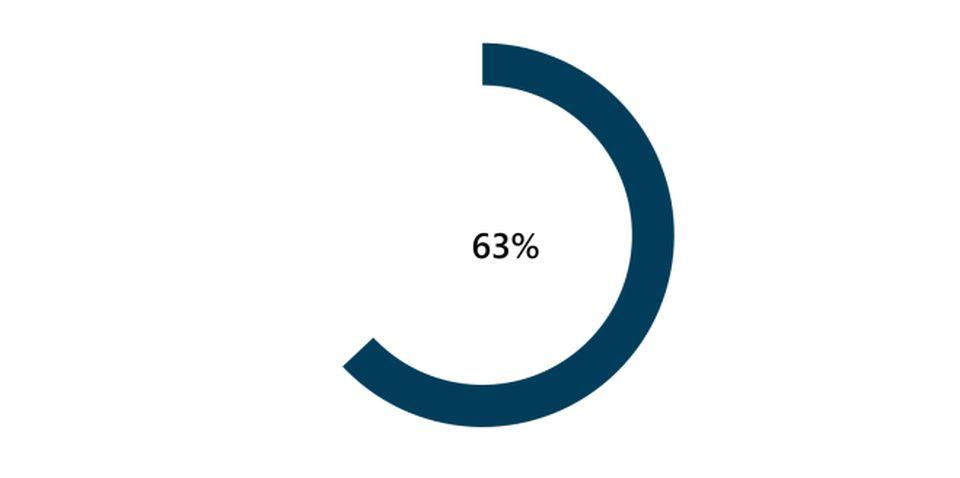 Graf 63% príležitostných nákupov začína online