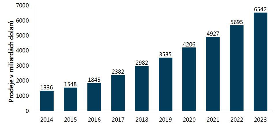 Graf: Tržby maloobchodních online obchodů od roku 2014 do roku 2023