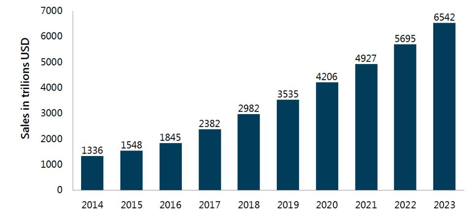 Graph: Retail e-commerce sales worldwide from 2014 to 2023