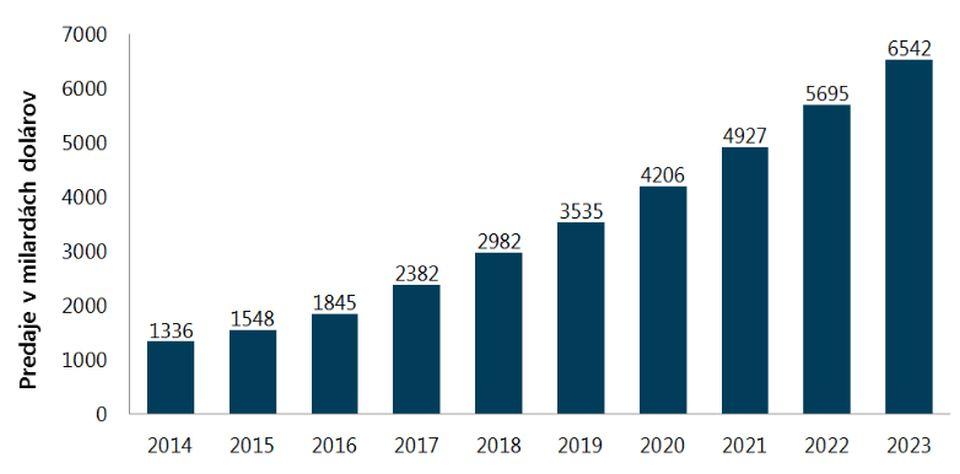 Graf: Tržby maloobchodných online obchodov od roku 2014 do roku 2023