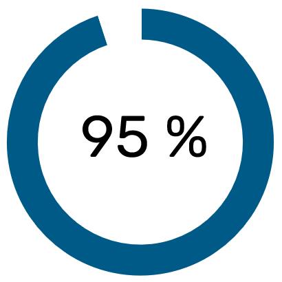 Graf 95 procent nakupujících čte online recenze před tím než uskuteční nákup