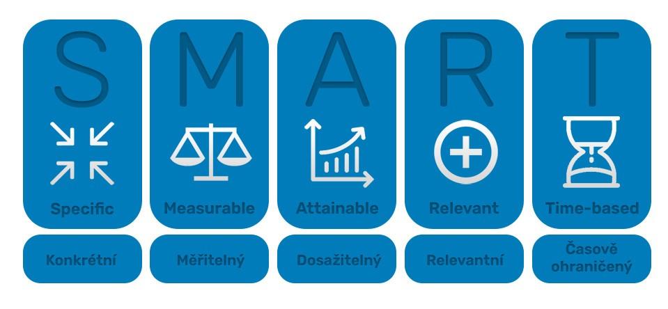 Cíle Smart